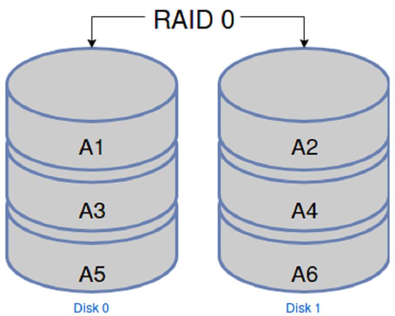 Récupération de données raid 0